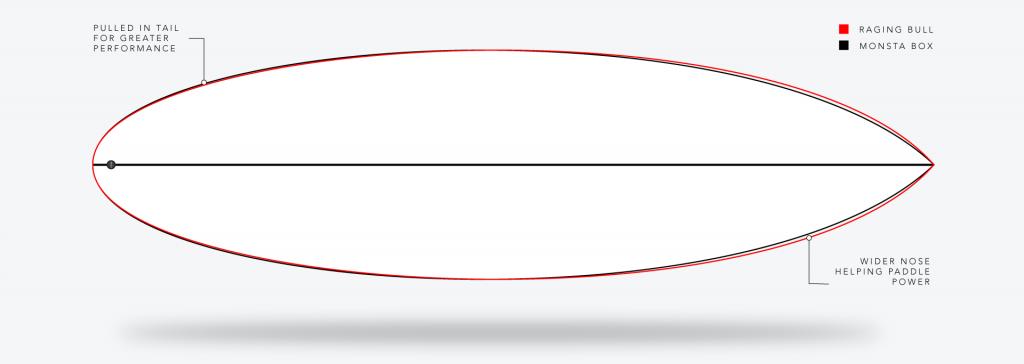 JS Industries Raging Bull Outline Comparison